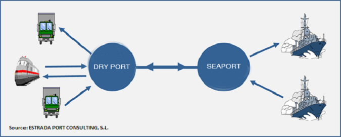 Hinterland S Expansion And Dry Ports Estrada Port Consulting